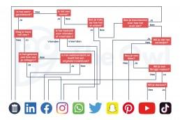 Flowchart social media